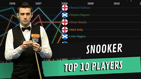 Snooker Weltrangliste Live